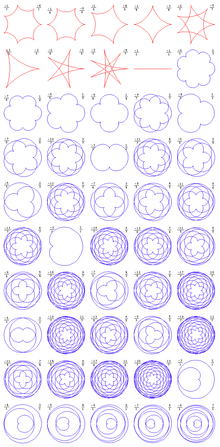 Epicycloid and Hypocycloid