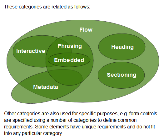 html5 content models categories diagram