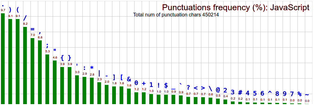 Computer Languages Characters Frequency