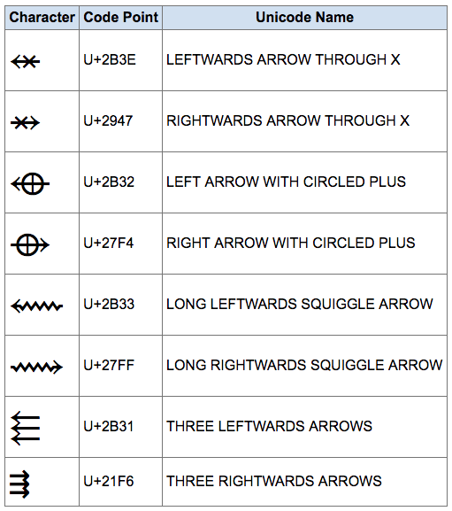 Unicode Arrows → ⇒ ⇄ ↻