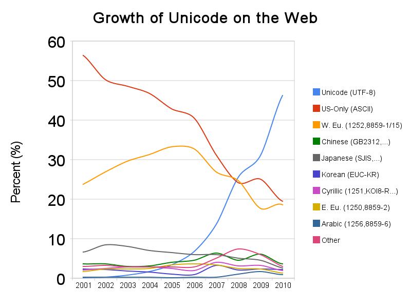 Unicode Popularity: How Popular is UTF-8?