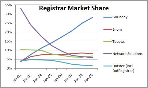 domain name registrar market share