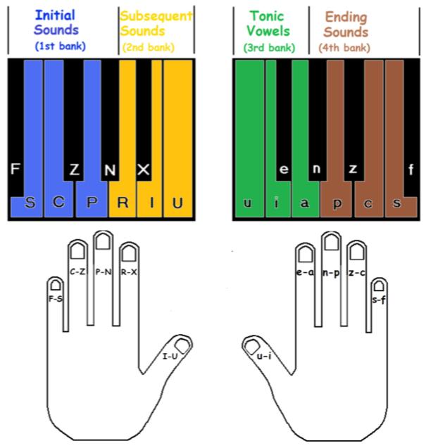 Michela Chorded Keyboard