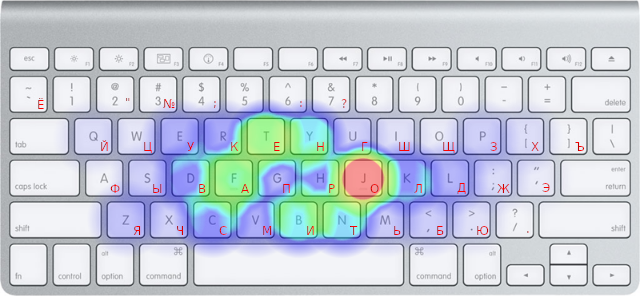 Russian Keyboard Layout