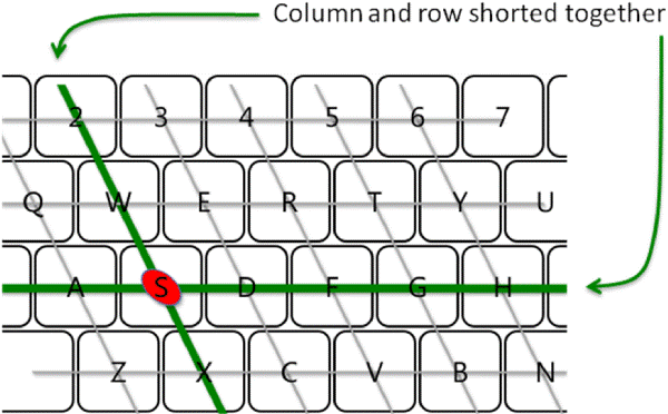 keyboard_key_ghosting what's nkro, n key rollover? keyboard wiring diagram at bayanpartner.co