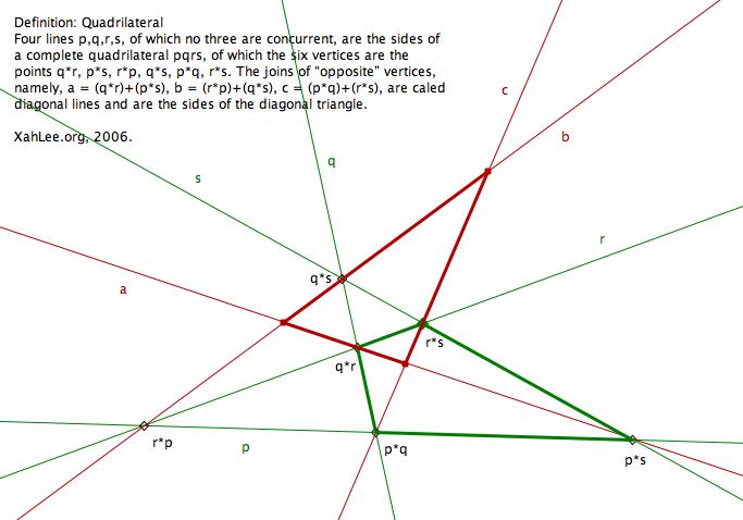 Quadrangle and Quadrilateral